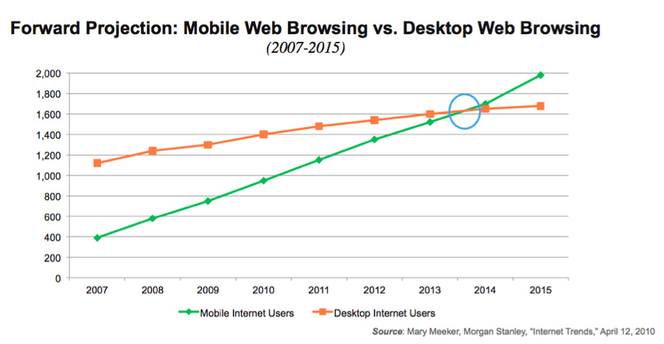 grafico de crescimento de mobile de 2007-2015